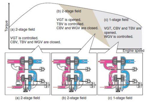 i-DTEC Diesel Turbo
