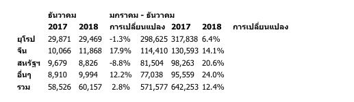 วอลโว่ คาร์ ทุบสถิติยอดขายทั่วโลกปี 2018 สูงสุดเป็นประวัติการณ์