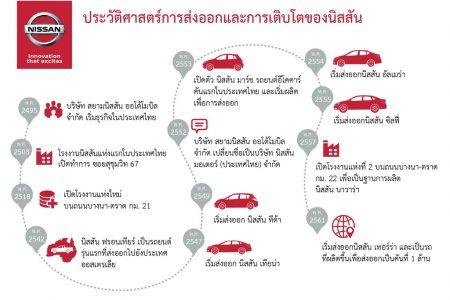 นิสสัน ประเทศไทย ฉลองความสำเร็จส่งออกรถยนต์ครบ 1 ล้านคัน